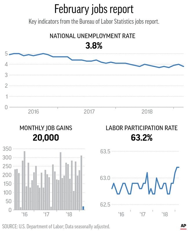 February Jobs Report graph from the U.S. Department of Labor