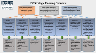 Thumbnail Image For IDC Strategic Plan Map (IDC Library) - Click Here To See